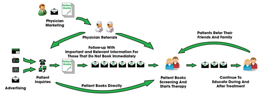 PT Referral Machine email system flow infographic